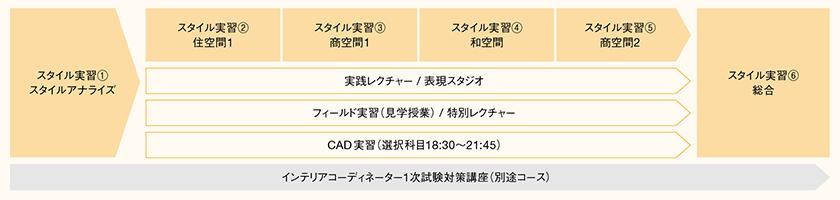 インテリアコーディネーター1次試験対策講座(別途コース)