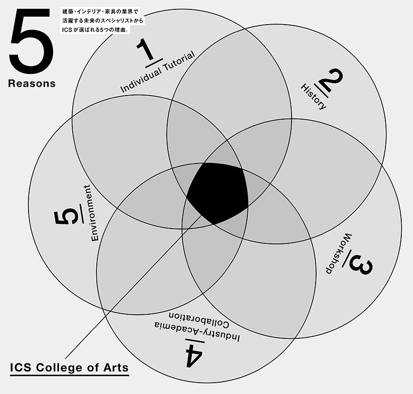 ICSが選ばれる5つの理由。
